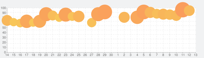 Dazz - フィルムカメラの話題指数グラフ(7月13日(月))