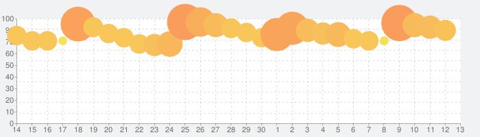 エピックセブンの話題指数グラフ(7月13日(月))