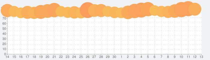 セブン‐イレブンアプリの話題指数グラフ(7月13日(月))
