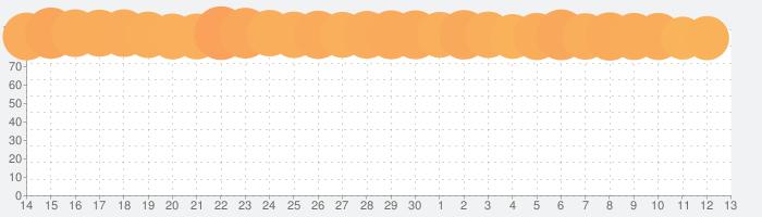 Gmail - Eメール by Googleの話題指数グラフ(7月13日(月))