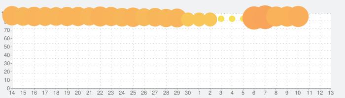 フィッシュダム(Fishdom)の話題指数グラフ(7月13日(月))