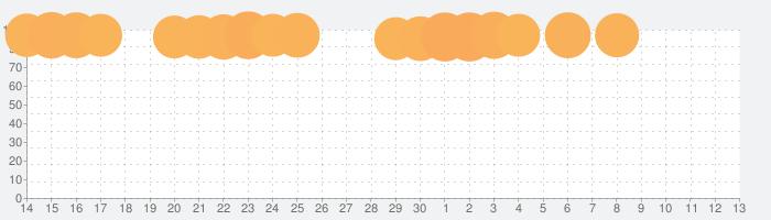 【パチスロ】スナイパイ71の話題指数グラフ(7月13日(月))