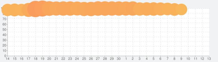 SLOT劇場版魔法少女まどか☆マギカ[新編]叛逆の物語の話題指数グラフ(7月13日(月))