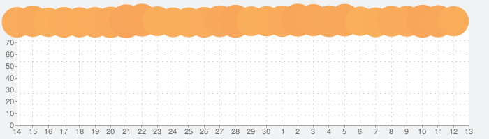 TikTok ティックトックの話題指数グラフ(7月13日(月))