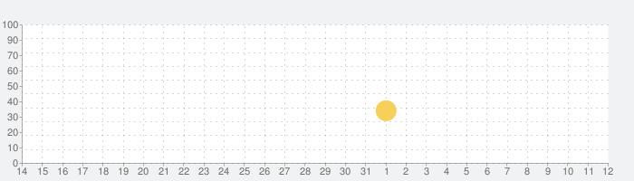 ハリー・ポッター:ホグワーツの謎の話題指数グラフ(8月12日(水))