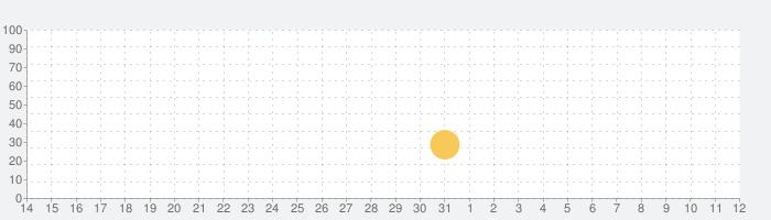 進撃の巨人 TACTICSの話題指数グラフ(8月12日(水))