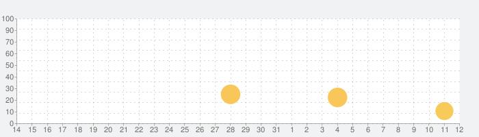 Paint.ly塗り絵 - 数字で色ぬりえの話題指数グラフ(8月12日(水))