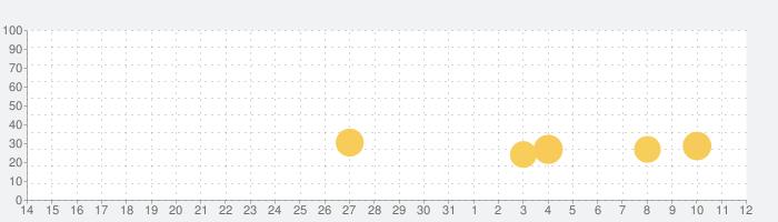 脱出ゲーム 猫様のにちじょうの話題指数グラフ(4月12日(月))
