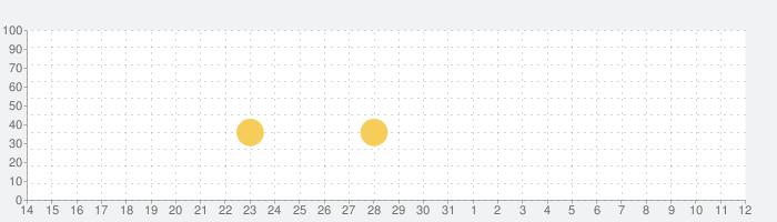麻雀シティ・ツアーズ 〜マッチングパズルゲーム〜の話題指数グラフ(4月12日(月))