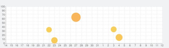 ベアフット ワールドアトラスの話題指数グラフ(6月12日(土))