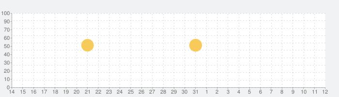 Yaja Live Video Chat - 世界中の新しい人と出会うの話題指数グラフ(8月12日(水))