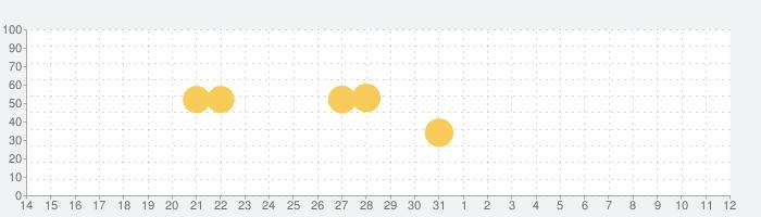 Google Pay - 支払いもポイントもこれ1つで。の話題指数グラフ(6月12日(土))