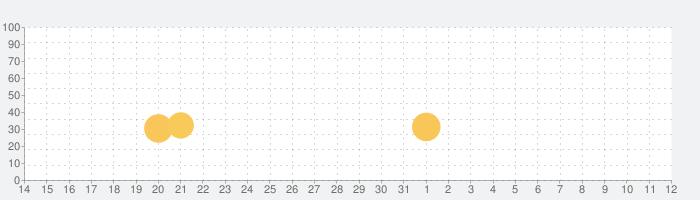 Zombieville USA 2の話題指数グラフ(6月12日(土))