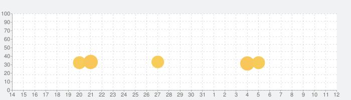 重機でGo -ショベルカーPLUS-の話題指数グラフ(8月12日(水))
