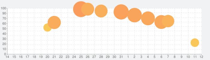 Looomの話題指数グラフ(8月12日(水))