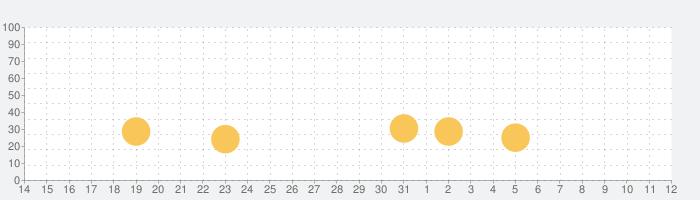 One Night at Flumpty's 2の話題指数グラフ(4月12日(月))