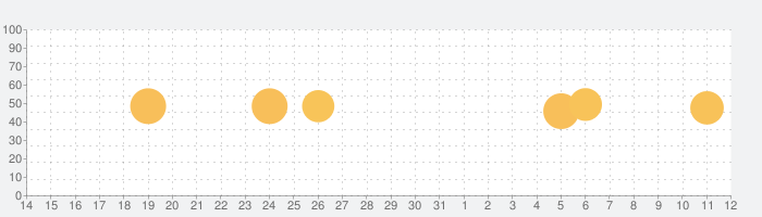CARROT Weatherの話題指数グラフ(6月12日(土))