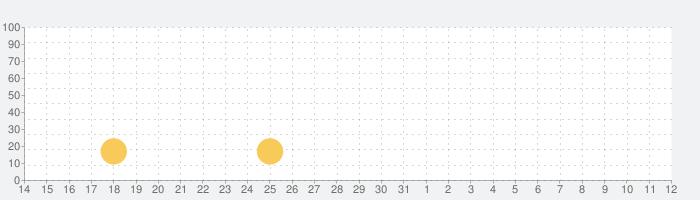 rain -脱出ゲーム-の話題指数グラフ(8月12日(水))