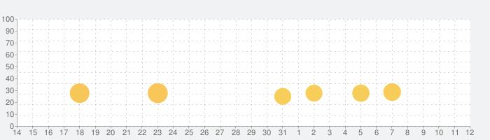消しゴム落としの話題指数グラフ(8月12日(水))