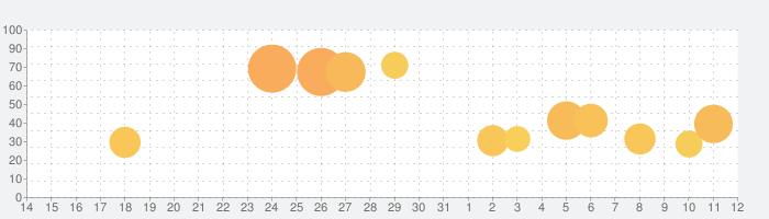 アニメスタジオ物語の話題指数グラフ(4月12日(月))
