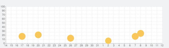 なめこ発掘キットの話題指数グラフ(4月12日(月))