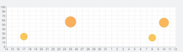 ニコニコ生放送の話題指数グラフ(8月12日(水))
