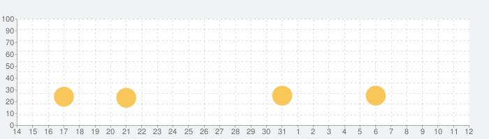 無限かかり稽古の話題指数グラフ(4月12日(月))