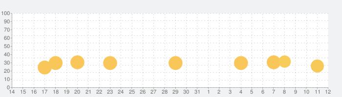 Bloons TD 5の話題指数グラフ(6月12日(土))