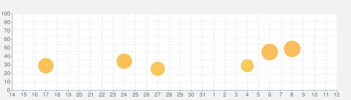 雨アラーム・気象レーダーの話題指数グラフ(6月12日(土))