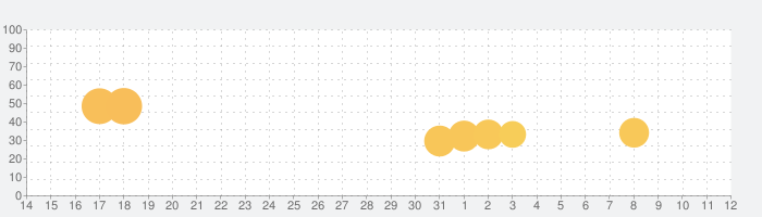 FUSHO-浮生-の話題指数グラフ(6月12日(土))