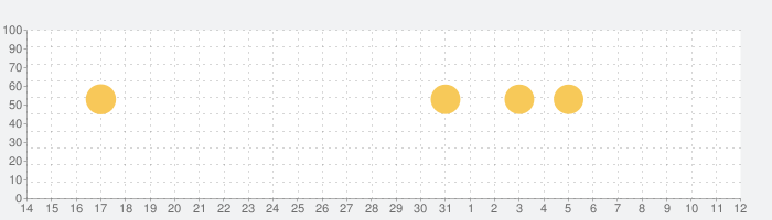 CamScanner スキャンアプリ、PDF 変換、OCR、書類 スキャンPDF作成、翻訳アプリの話題指数グラフ(8月12日(水))