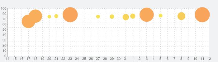 ヒーローズコンバット - Combat of Heroの話題指数グラフ(8月12日(水))