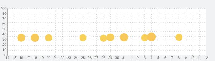 大人の塗り絵 パズル!の話題指数グラフ(8月12日(水))