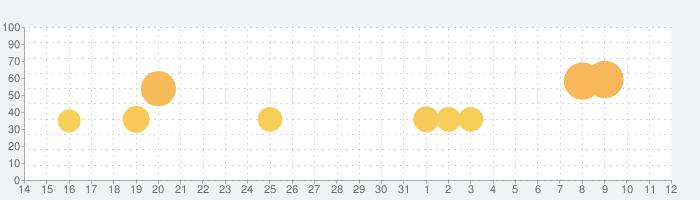 Fun Race 3Dの話題指数グラフ(6月12日(土))