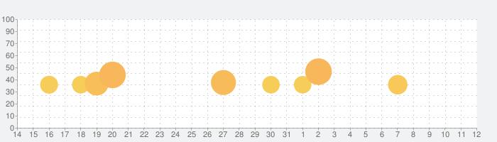 CUBE CLONESの話題指数グラフ(4月12日(月))