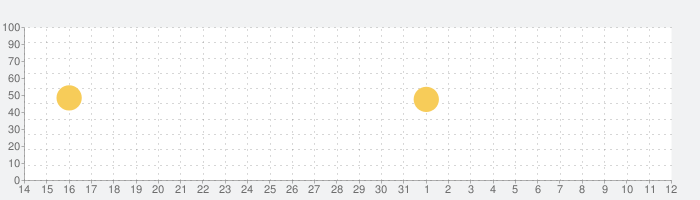 Windfinder Pro: 風と天気の予測マップの話題指数グラフ(6月12日(土))