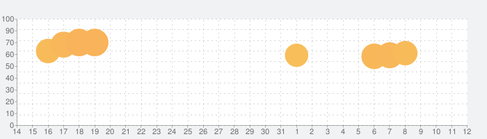 DOP:ドロー・ワンパート(一部を描く)の話題指数グラフ(8月12日(水))