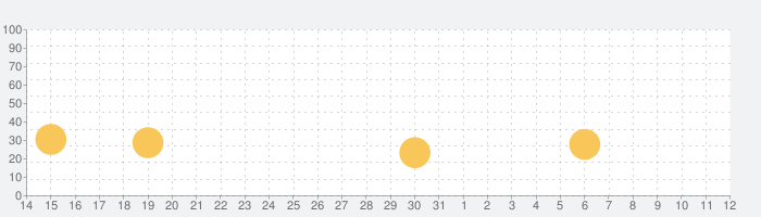 Townsmen Premiumの話題指数グラフ(6月12日(土))