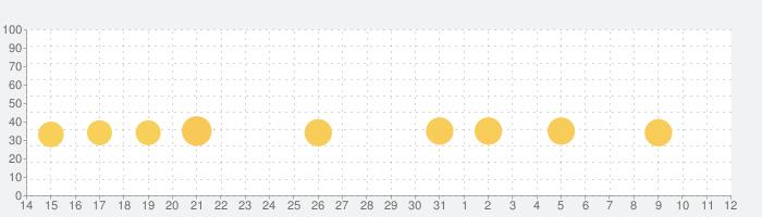 Dr. Panda レストラン 3の話題指数グラフ(6月12日(土))