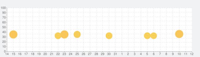 Bugdom 2の話題指数グラフ(8月12日(水))