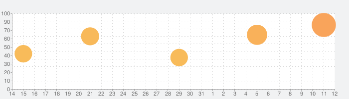 ファンタシースターオンライン2 es[本格アクションRPG]の話題指数グラフ(8月12日(水))