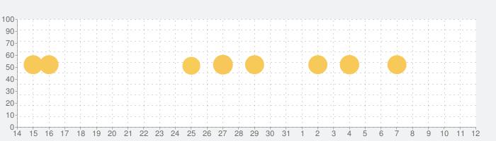 日本酒手帳の話題指数グラフ(4月12日(月))