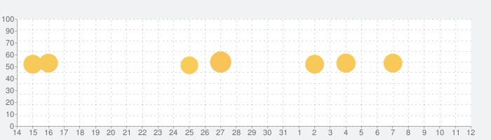 カクテル手帳の話題指数グラフ(4月12日(月))