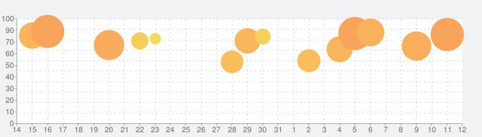 ダンシングロード: 音ボールゲー!の話題指数グラフ(6月12日(土))