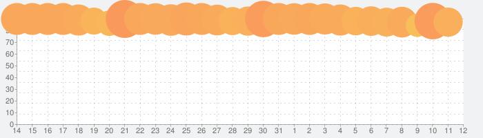 モンスターストライクの話題指数グラフ(6月12日(土))
