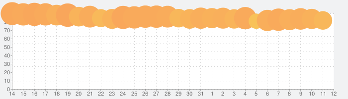 スマートニュースの話題指数グラフ(6月12日(土))