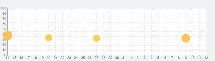 アイドルエンジェルス:Aegis of Fateの話題指数グラフ(4月12日(月))