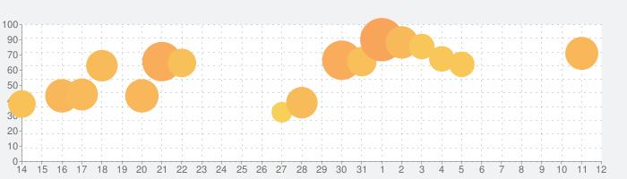 クラッシュ・オブ・クラン (Clash of Clans)の話題指数グラフ(6月12日(土))