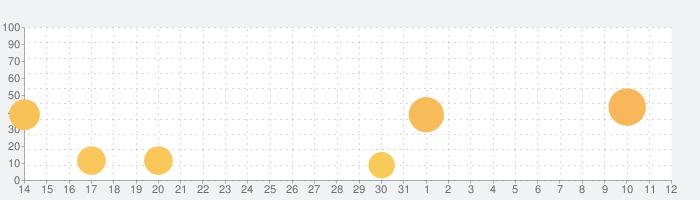 BLEACH Soul Risingの話題指数グラフ(4月12日(月))