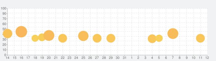 ソニック・ザ・ヘッジホッグ4 エピソードⅠの話題指数グラフ(6月12日(土))